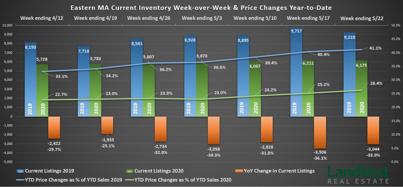 Covid Diaspora - Inventory Graph